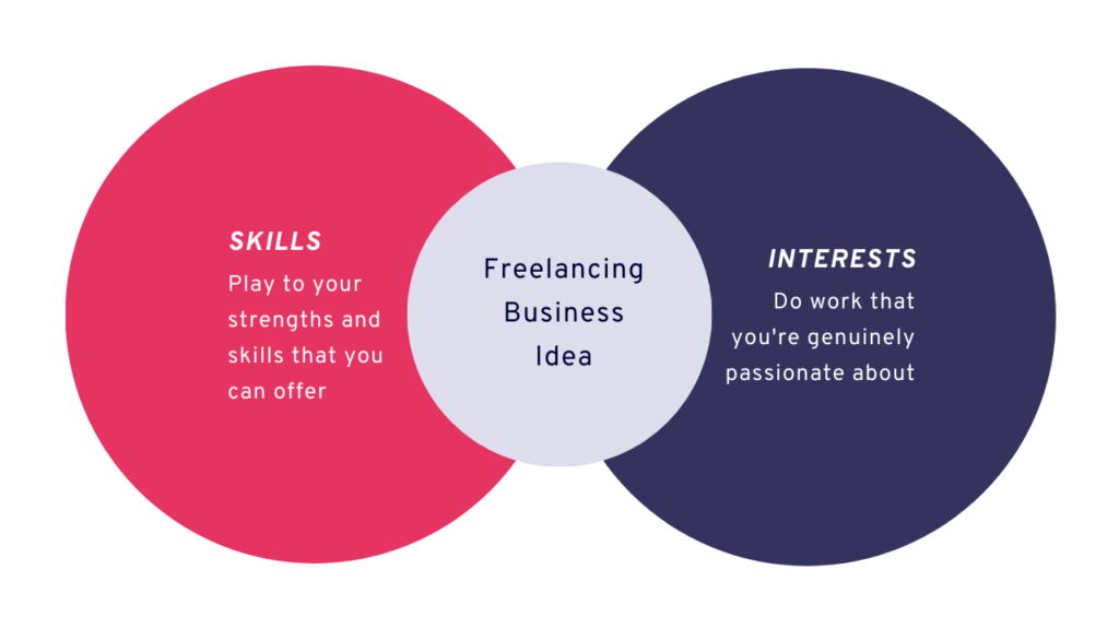 Bridging the skills and interest to work as a freelancer